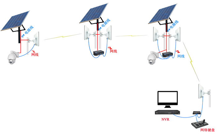 远距离无线网桥ST5023PRO应用图