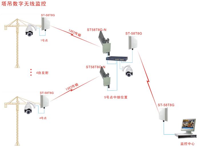 工地监控无线运用图