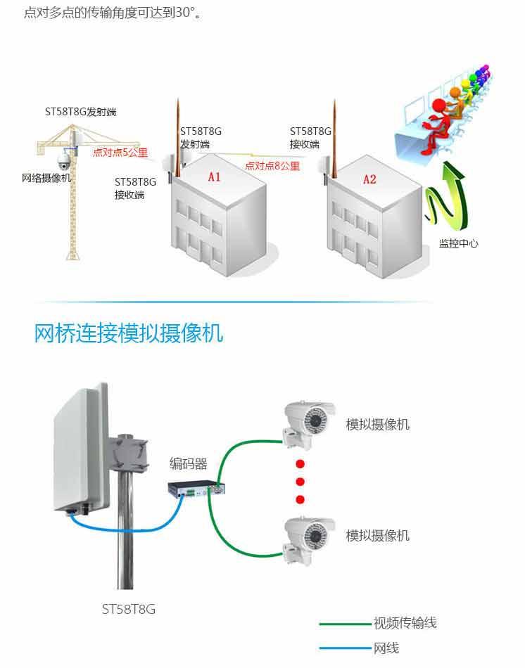 ST58T8G无线网桥应用