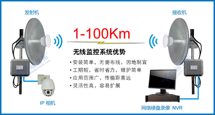 无线监控系统的优点