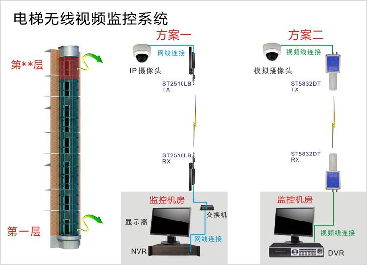 电梯监控系统结构拓扑图