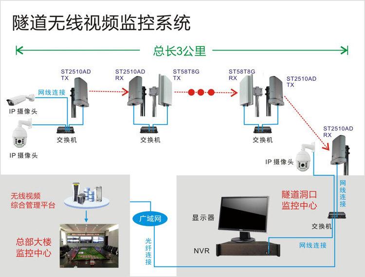 隧道工程无线监控解决方案