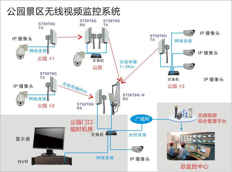 旅游区无线监控系统结构拓扑图