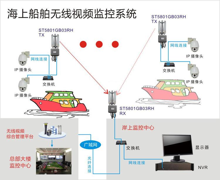 海上船舶无线视频监控系统结构拓扑图