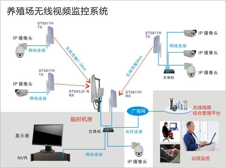 养殖场无线监控系统结构拓扑图