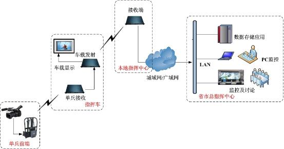 车载移动视频传输设备结构图