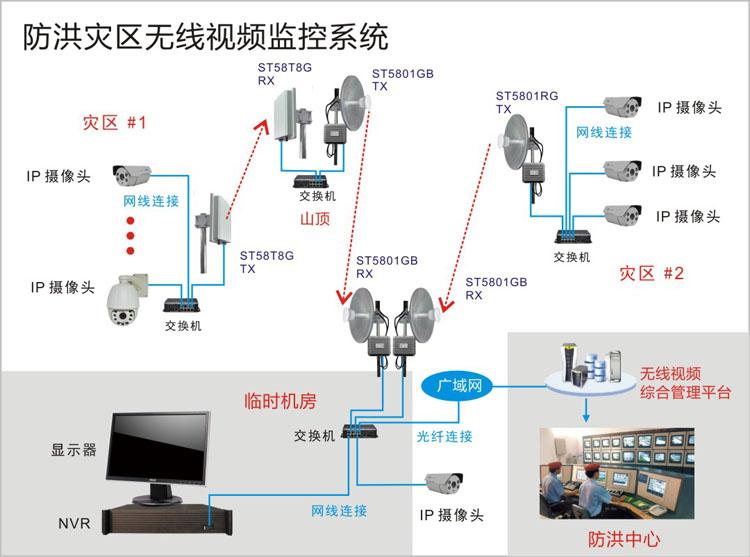 防洪防汛无线监控系统拓扑结构图