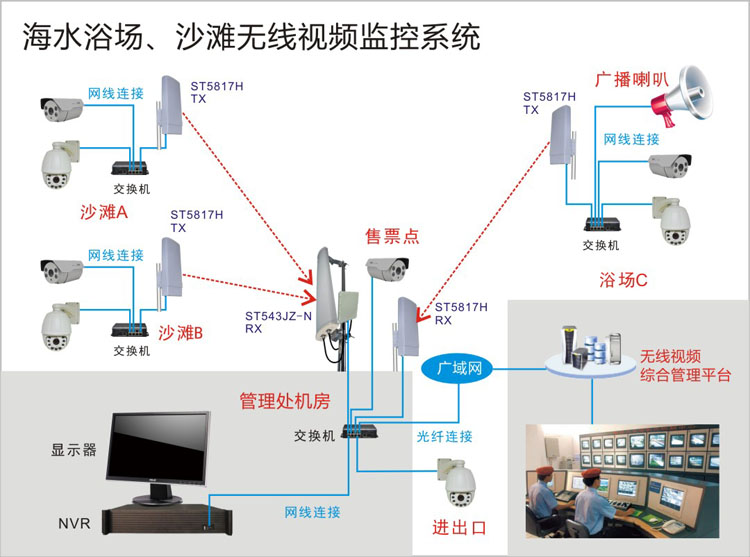 海水浴场无线视频监控系统结构