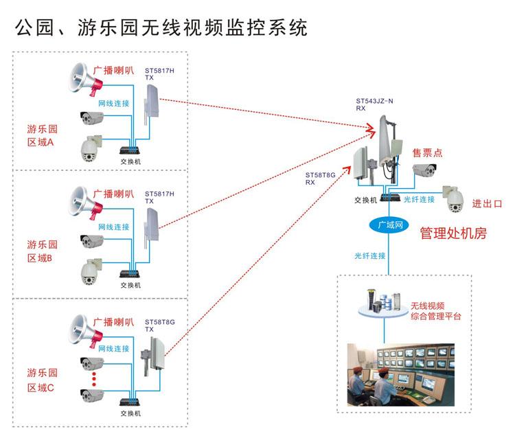 游乐园、主题公园无线监控系统拓扑结构图