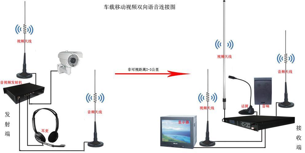 无线远程监控摄像头应用_无线视频监控方案