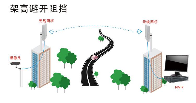 架高无线网桥进行无线传输