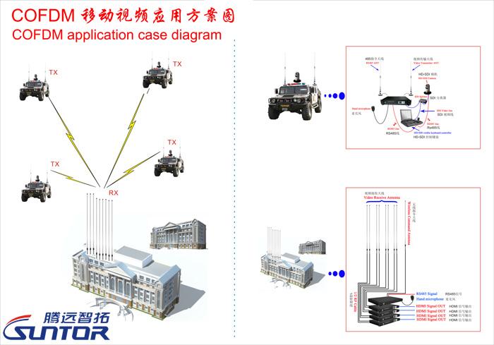 COFDM移动视频传输解决方案