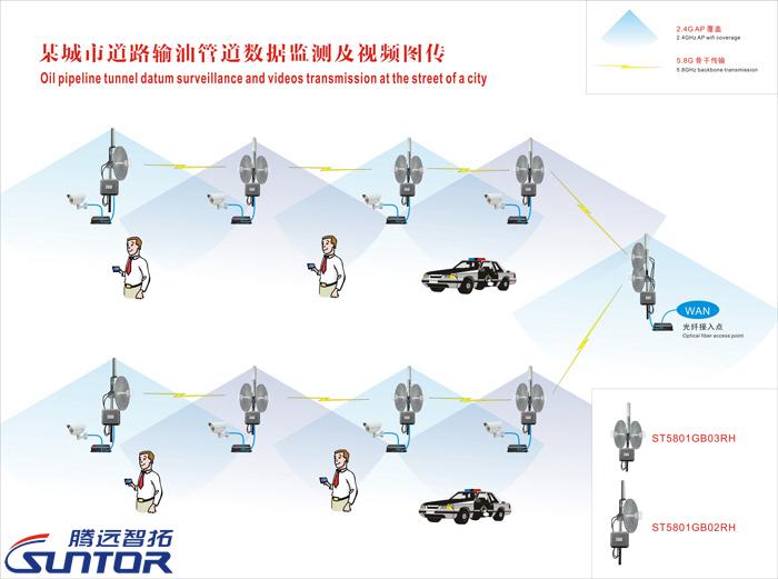 远程无线监控解决方案