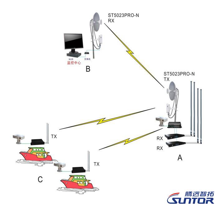 无线远程监控系统结构拓扑图