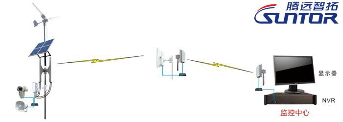 无线远程监控系统结构图