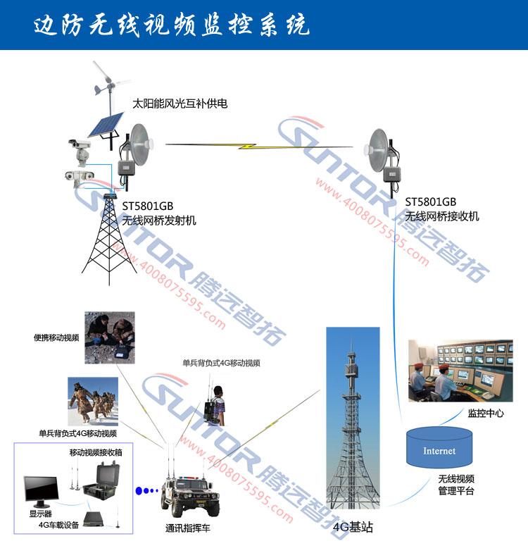 边防无线视频监控系统拓扑结构图