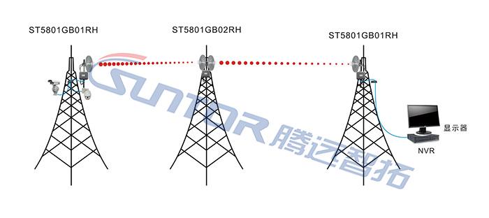 双模无线网桥ST5801GB-M