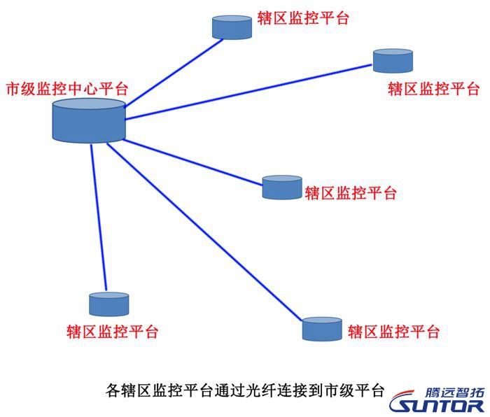 平安城市无线监控系统结构