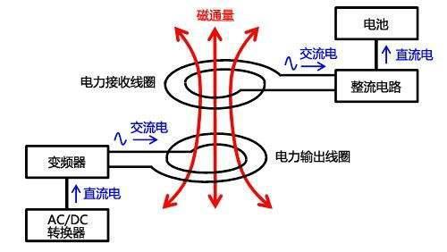 无线充电原理应用