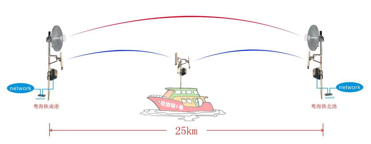 无线图传拓扑图