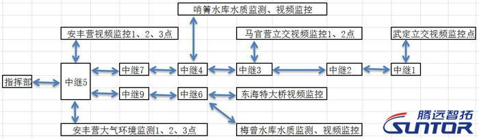 无线视频监控系统传输途径