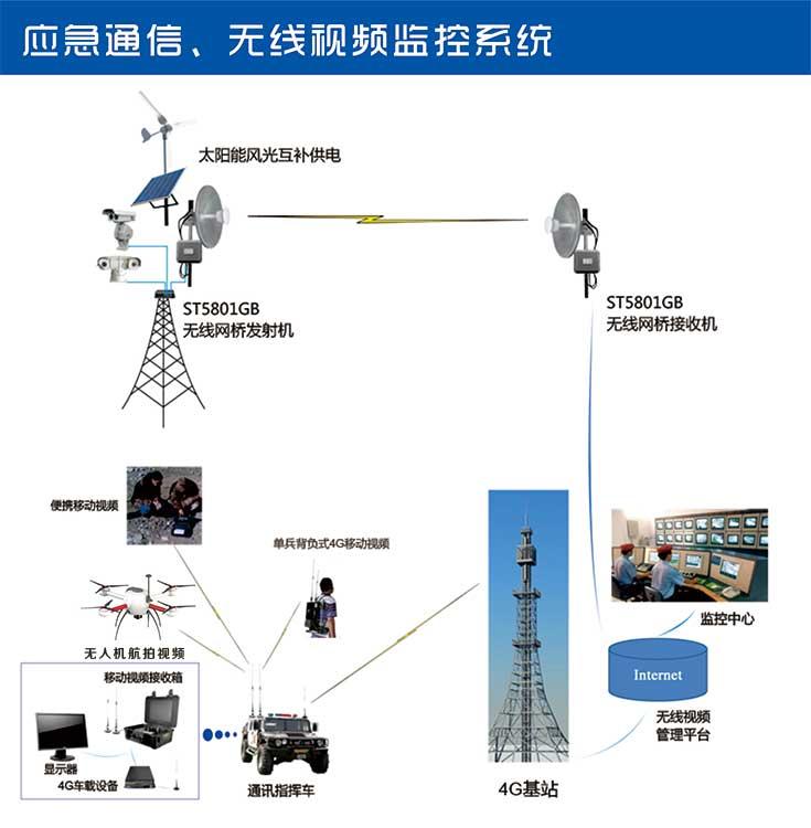 应急通信、无线视频监控系统