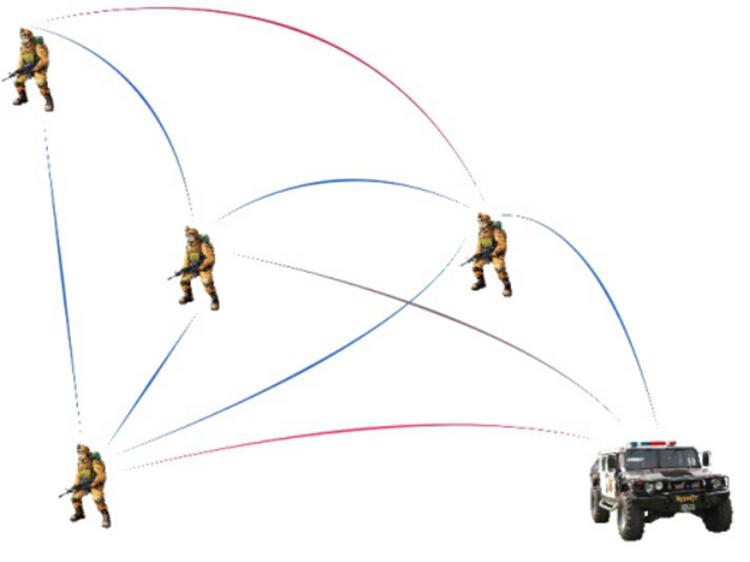群组网络中可实在现相互之间的互通