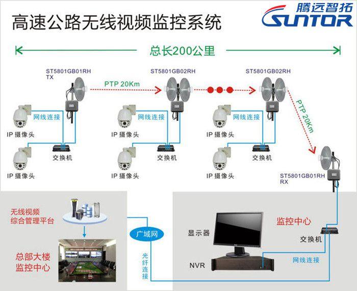 高速公路无线监控系统