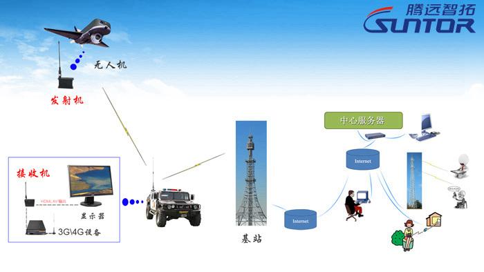 无人机无线传输应用图