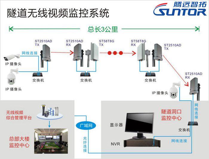 隧道无线监控系统