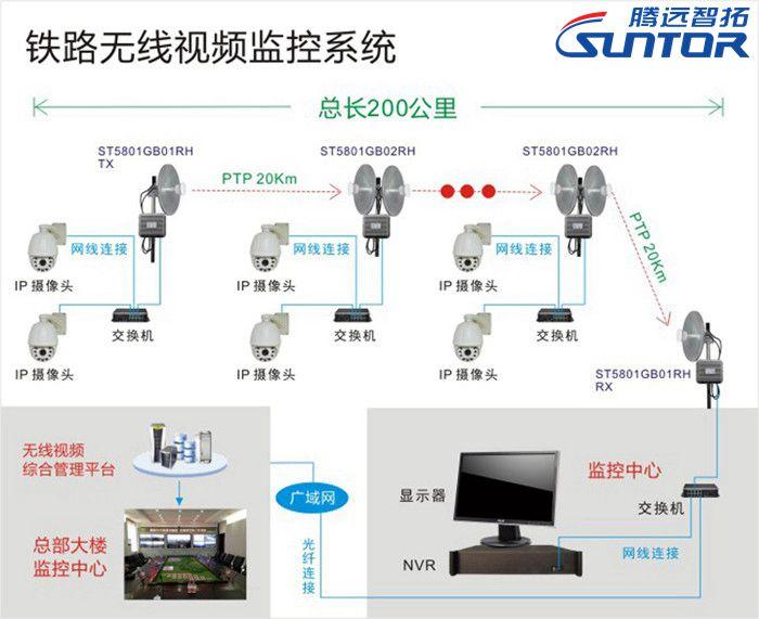 铁路无线视频监控方案