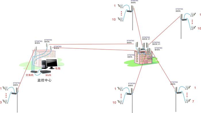 新农村无线监控系统