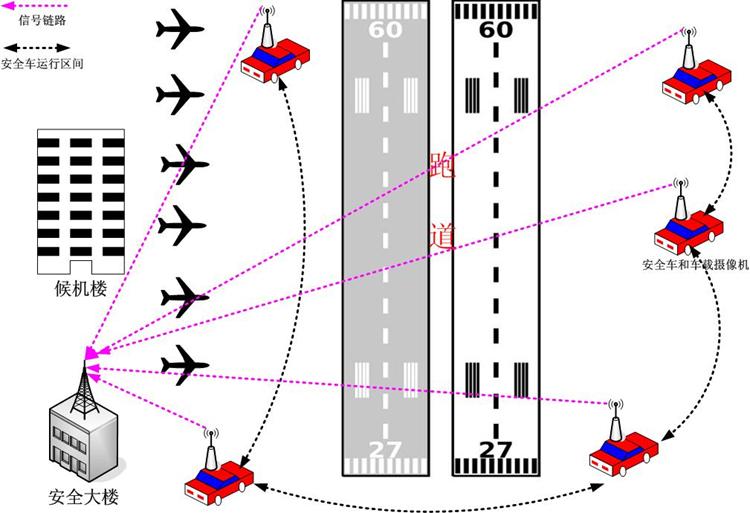 机场无线应急通信系统