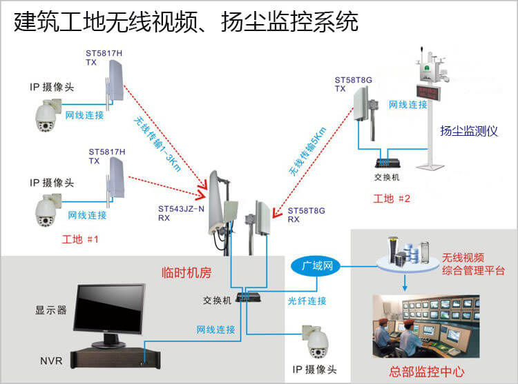 建筑工地无线视频监控系统