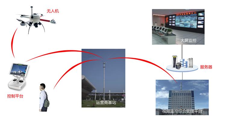 无人机图传系统