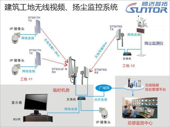 建筑工地无线监控系统