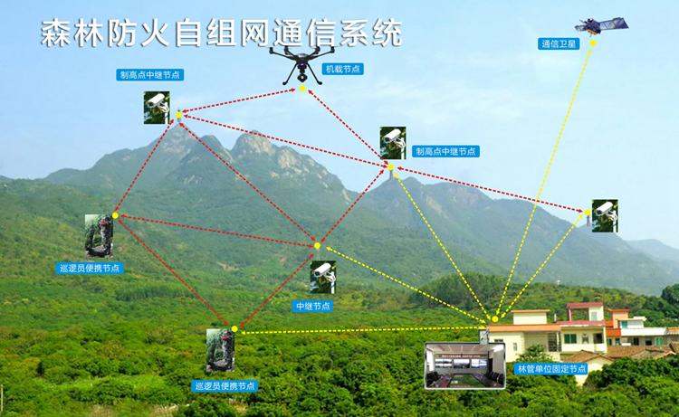 森林防火监测通信系统