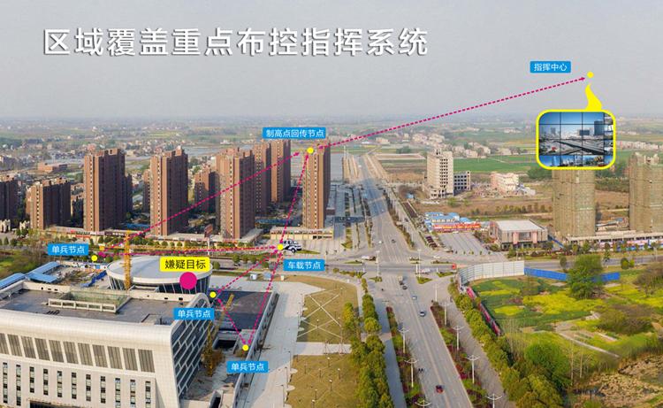 城市反恐无线传输系统