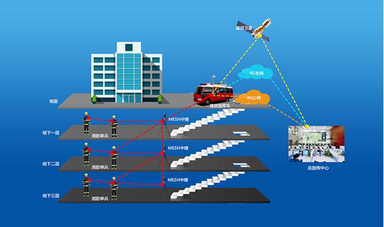 地下应急通信系统方案