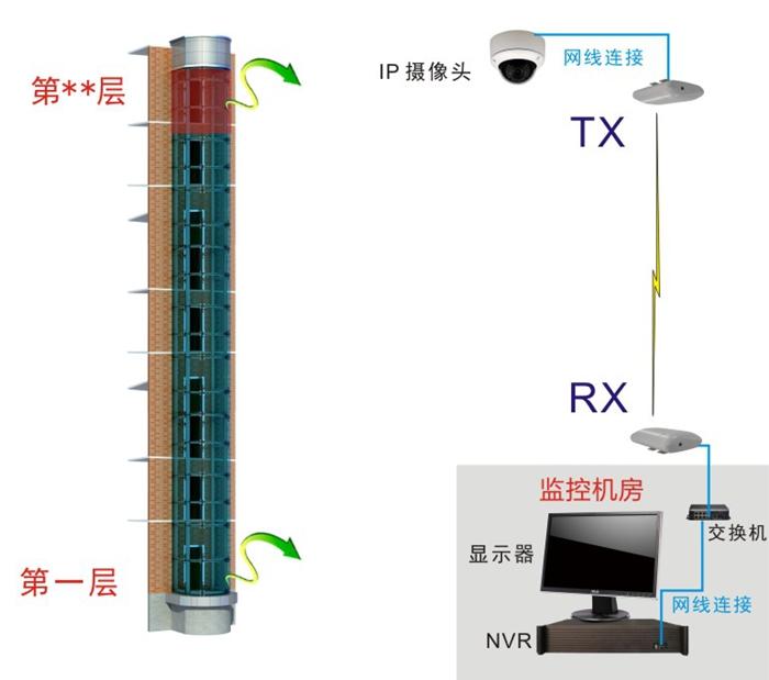 电梯无线监控方案