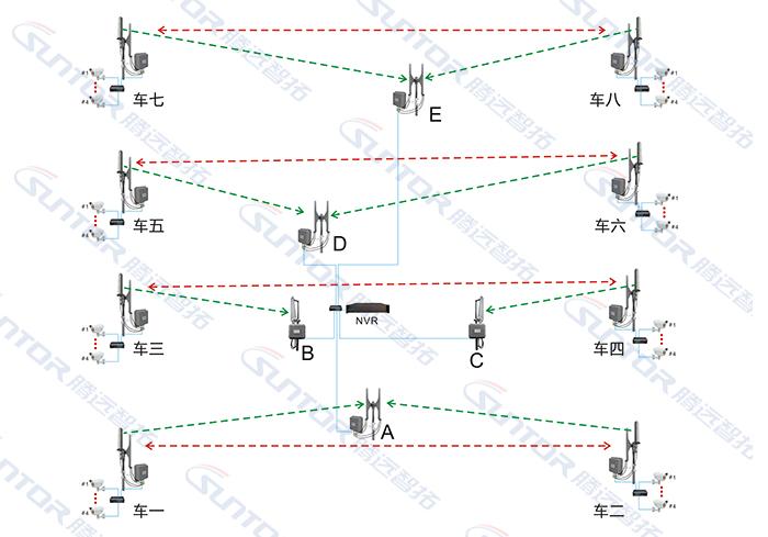 无线监控传输方案规划