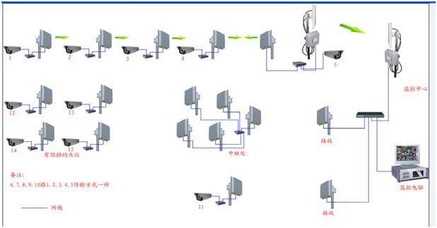 高速公路建设无线视频监控系统的解决方案