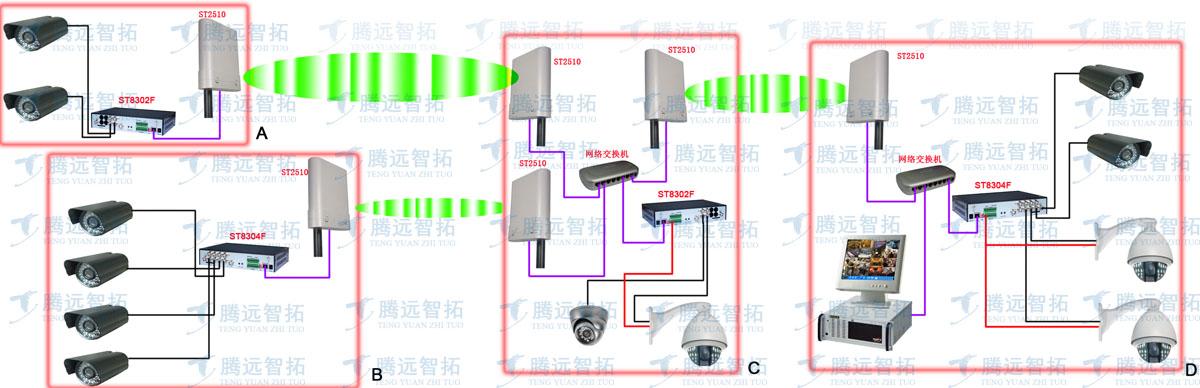 无线监控系统的结构图