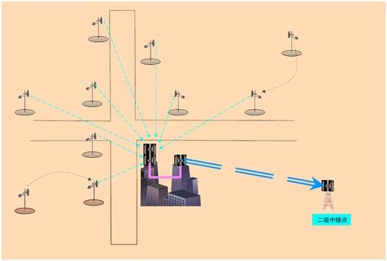 工厂监控专用无线视频监控解决方案设计