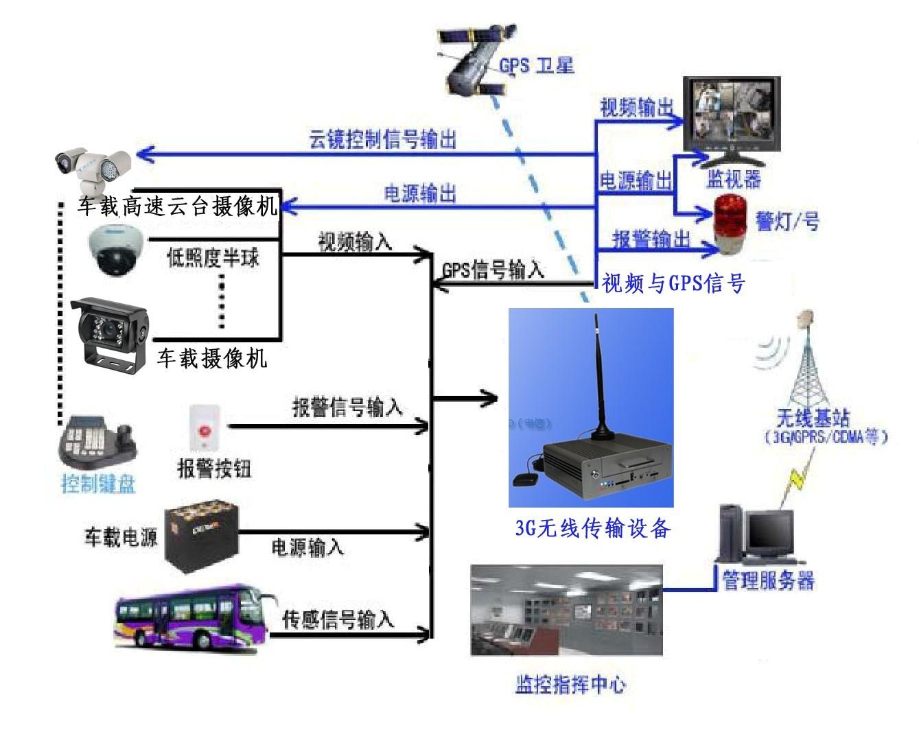 三:产品功能特点 系统总体方案:可以看出系统主要由以下三部分组成: 1 车载机监控录像部分 2 网络数据传输部分 3 集中管理中心部分 系统结构简洁明了,扩展性好,能适应多变的监控要求。它不但有本地监看、录象,还能无线传输和支持GPS 定位等丰富功能。车载监控系统的实现: 主要为车辆运行监控、录像、无线数据发送,交通事故取证等。 摄像部分 摄像部分是电视监控系统的前沿部分,是整个系统的眼睛。它布置在被监视场所的某一位置上,使其视场角能覆盖整个被监视的各个部位。对于公交车的,最多 安装4 个摄像机。4 个