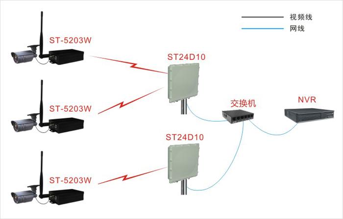 4g数字无线网桥-无线视频发射器st5201w & st5203w