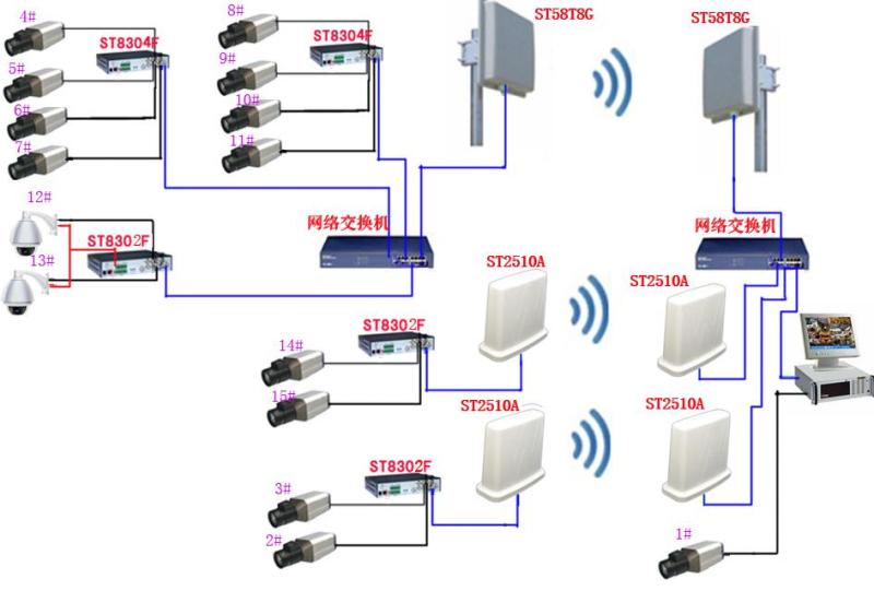 一、现场描述 南宁市全平计算机有限公司位于广西南宁市,南宁市全平计算机有限公司是一家教育设备、安防监控等产品的经销批发的个体经营。工厂面积大概有2500百平方米,厂区一共有15个监控点,每个监控点到监控室的距离是400米以内。监控室设在门卫室里。后端采用的是电脑进行监控。  图1-1 现场监控分布图 二、方案实施 由于现场环境复杂,点位多,传输距离很近,所以采用有线、无线结合在一起使用,无线监控设备采用5.