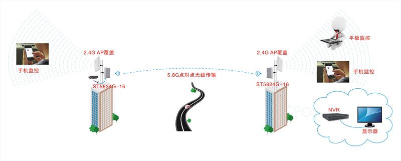 10公里无线传输,无线覆盖双用-数字无线网桥st5824g