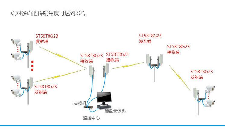 产品介绍:   ST58T8系列802.11an 300Mbps 高功率室外型无线网桥,具有工业和信息化部认证的无线电发射设备型号核准证,适用于野外恶劣环境的无线网路连结服务,提供部署企业、工业用户的高带宽网络连接和多媒体IP数据的传输需求,不仅适合网络传输也适合大型ip监控的需求。 ST58T8系列802.