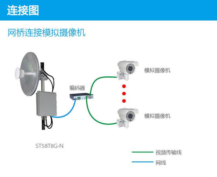 数字无线网桥系统结构
